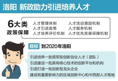 """洛阳出台""""人才新政30条"""" 实施人才优先发展战略"""