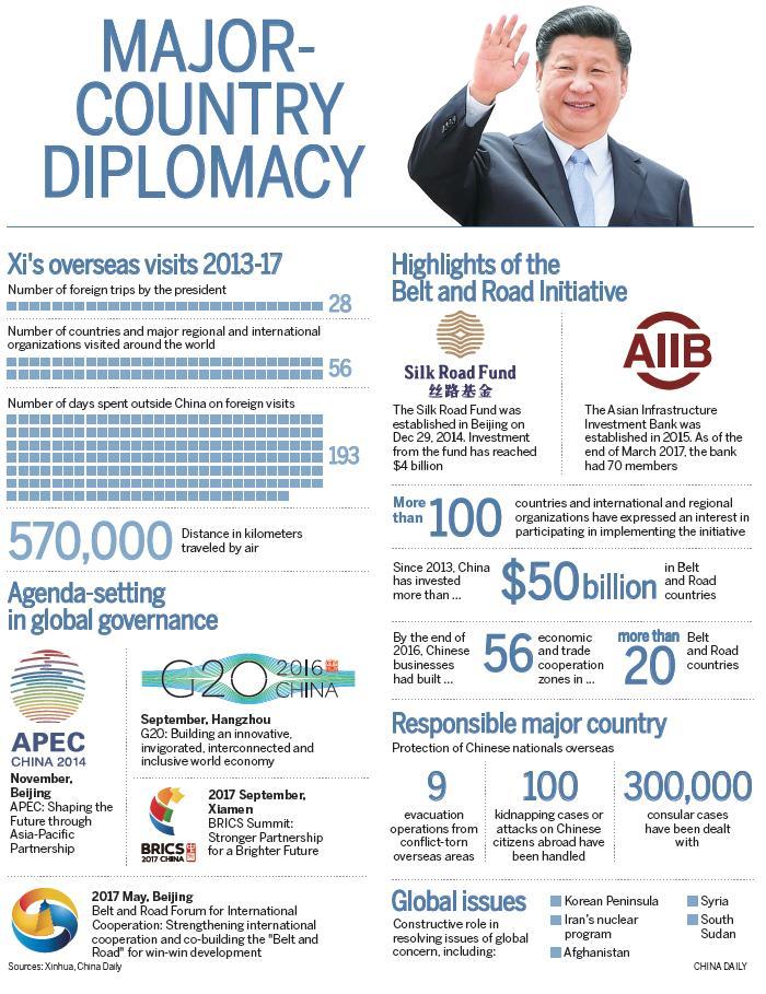 Diplomatic skills boost China's global role