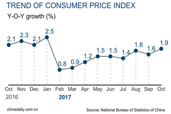 Consumer inflation rises by 1.9% in October: NBS