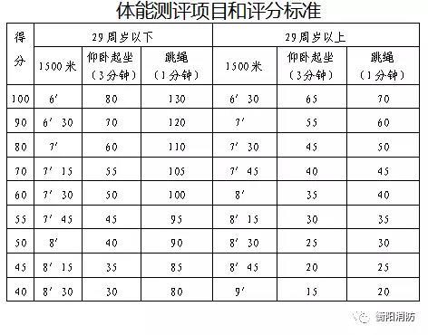 衡阳市2017年第二批政府专职消防队员招录公告