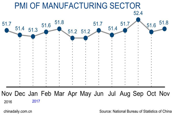 China's manufacturing activity expands faster in November