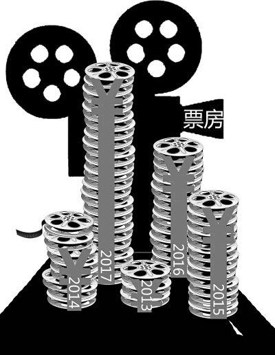 六合彩官方网站559亿!中国电影迈上新台阶 银幕总数突破5万块