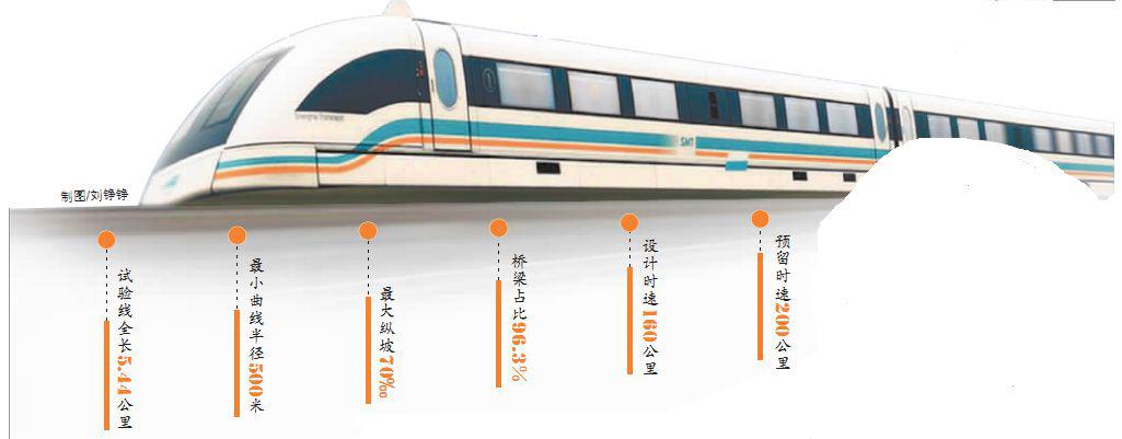 货运交通--全球设计时速最高中低速磁浮试验线长沙开建 全长5.44公里