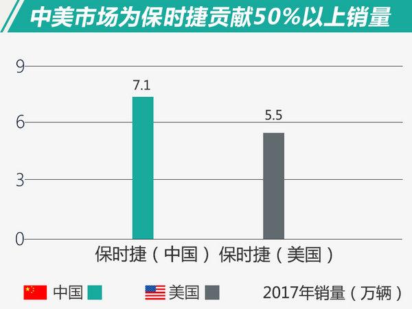 中国增速最快!规模更大!豪华品牌中美销量对比-图3