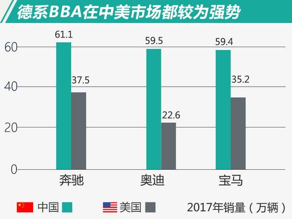 中国增速最快!规模更大!豪华品牌中美销量对比-图2