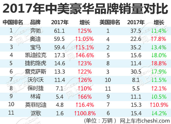 豪华品牌中美销量对比 德系都吃香/日系差别大-图1