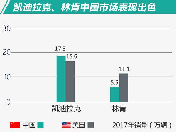 中国增速最快!规模更大!豪华品牌中美销量对比-图5