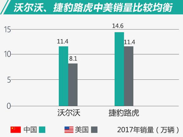 中国增速最快!规模更大!豪华品牌中美销量对比-图4