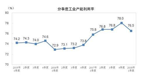 国家统计局:一季度全国工业产能利用率为76.5%