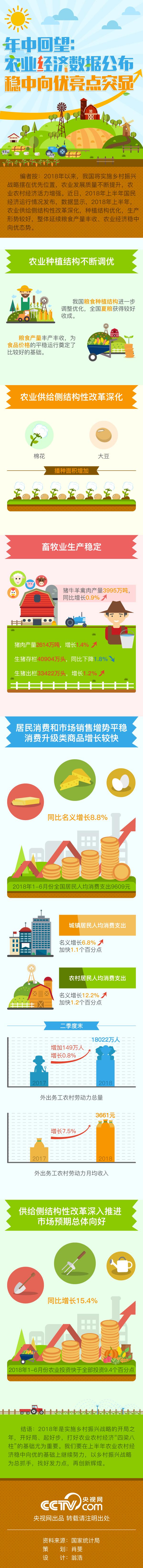 图解丨年中回望:农业经济数据公布 稳中向优亮点突显