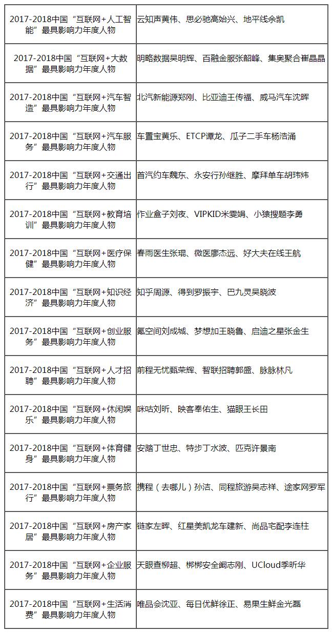"""2017-2018中国""""互联网+""""年度人物推荐及最具影响力评级报告"""