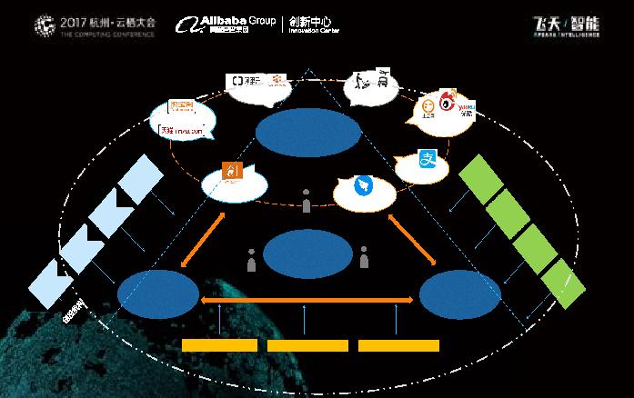 双创新生态:阿里云创新中心