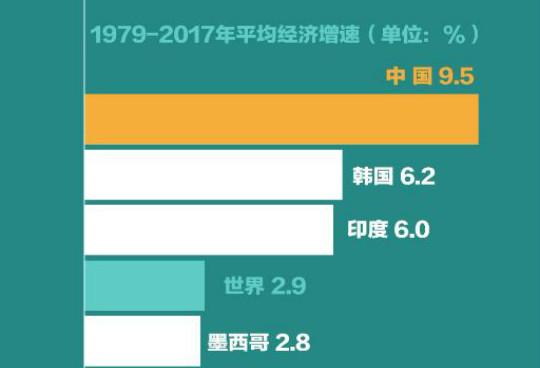 改革开放40年 数说中国速度